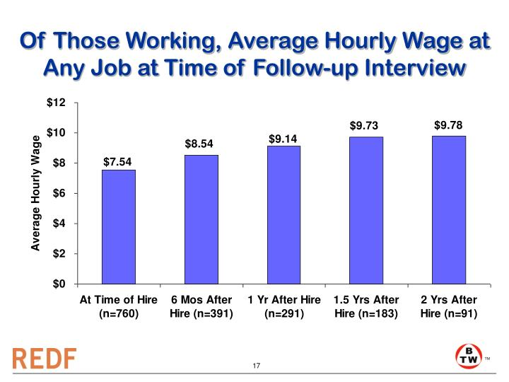 Of Those Working, Average Hourly Wage at Any Job at Time of Follow-up Interview