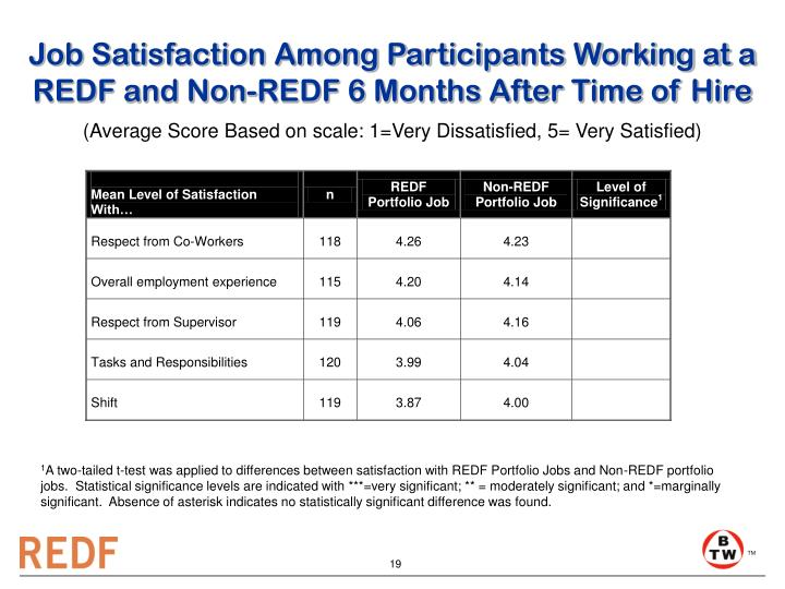 Job Satisfaction Among Participants Working at a REDF and Non-REDF 6 Months After Time of Hire