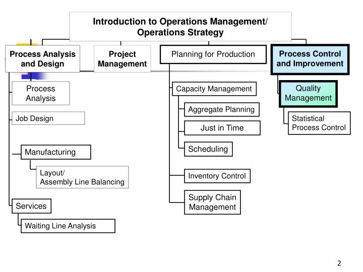 Introduction to Operations Management/ Operations Strategy
