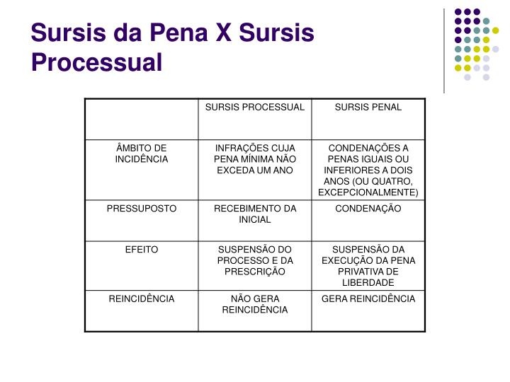 Sursis da Pena X Sursis Processual