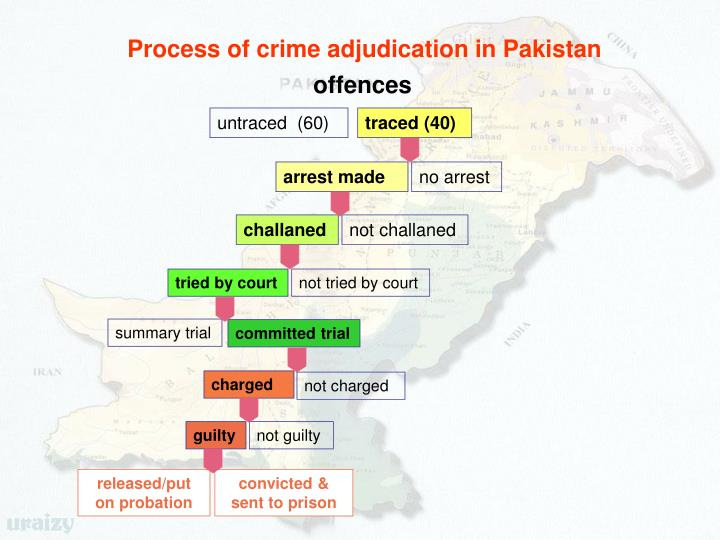Process of crime adjudication in Pakistan