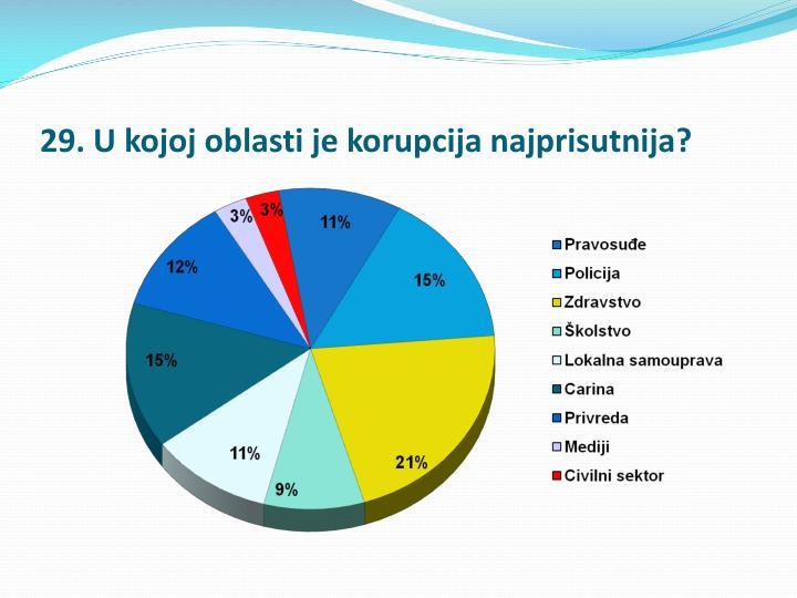 29. U kojoj oblasti je korupcija najprisutnija?