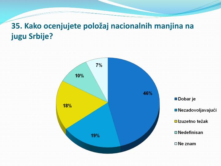 35. Kako ocenjujete položaj nacionalnih manjina na jugu Srbije?