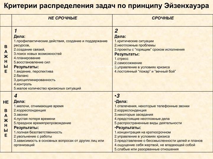 Критерии распределения задач по принципу Эйзенхауэра