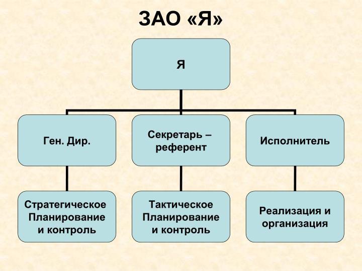 ЗАО «Я»
