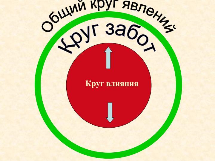 Общий круг явлений