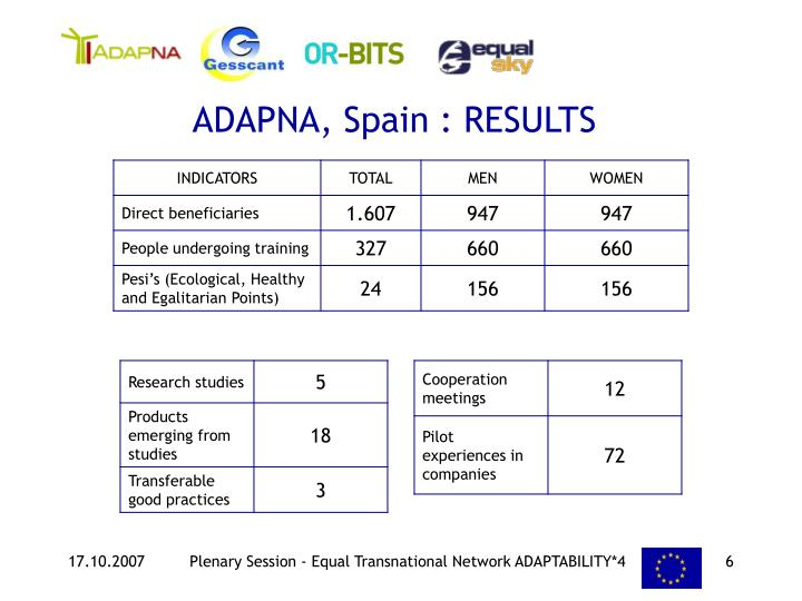 ADAPNA, Spain : RESULTS