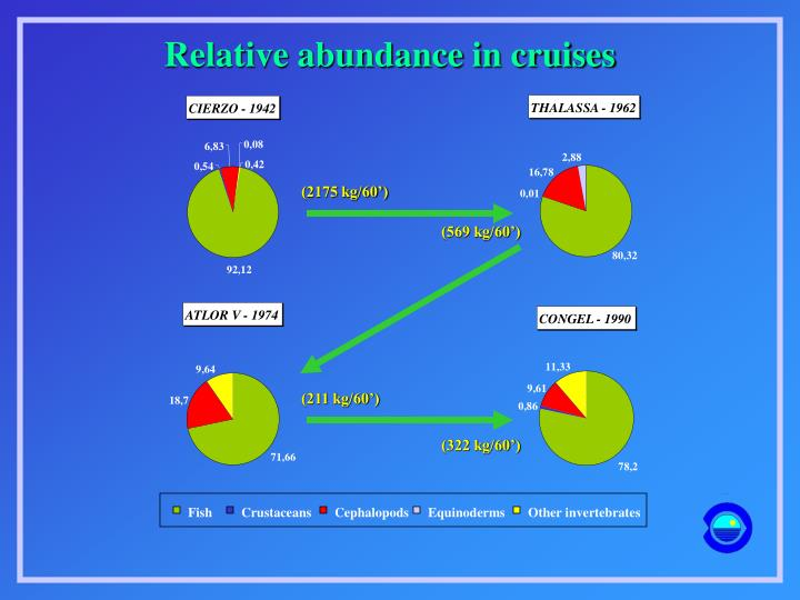 Relative abundance in cruises