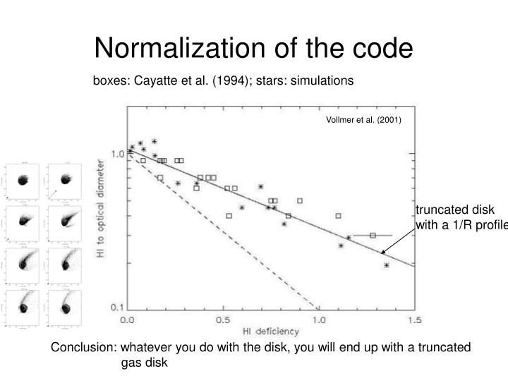 Normalization of the code