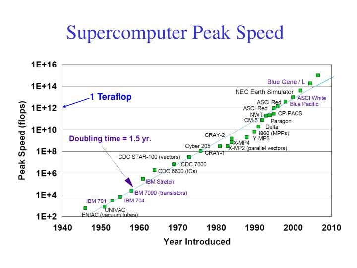 Supercomputer Peak Speed