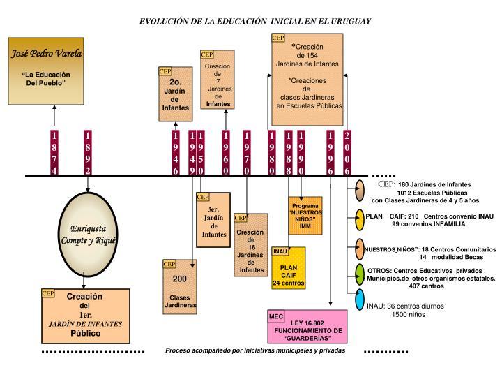 EVOLUCIÓN DE LA EDUCACIÓN  INICIAL EN EL URUGUAY