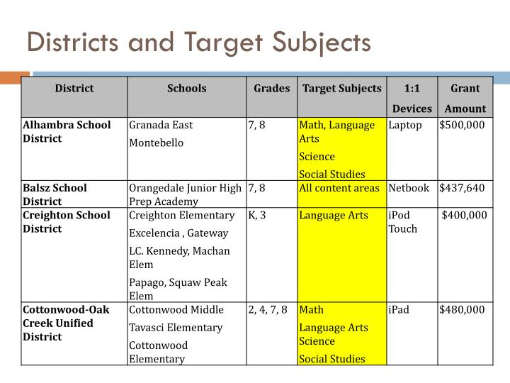 Districts and Target Subjects