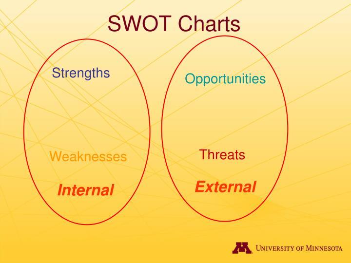 SWOT Charts