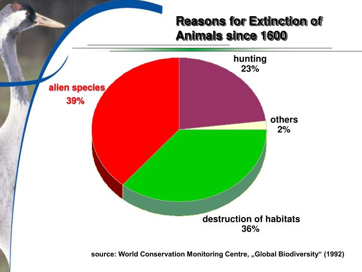 Reasons for Extinction of