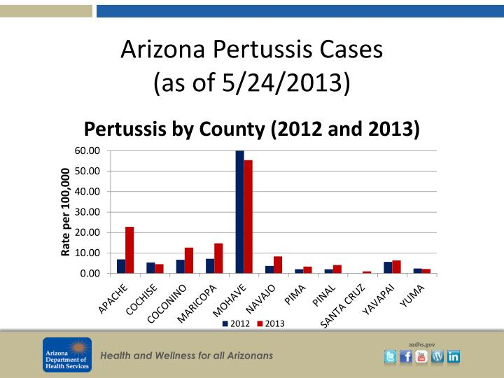 Arizona pertussis cases as of 5 24 2013