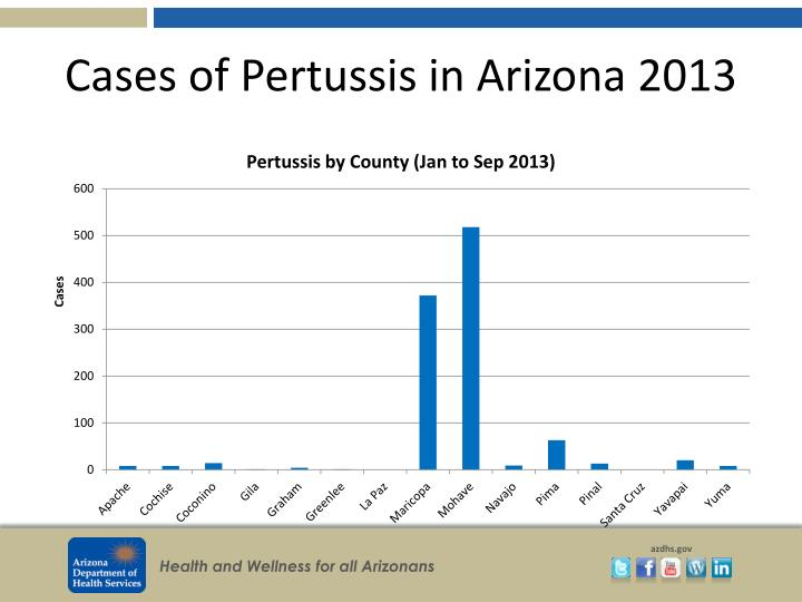 Cases of Pertussis in Arizona 2013