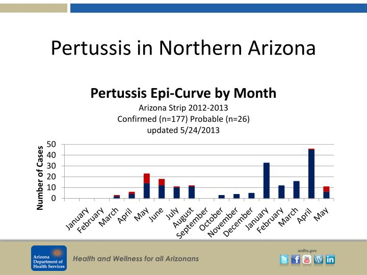Pertussis in northern arizona