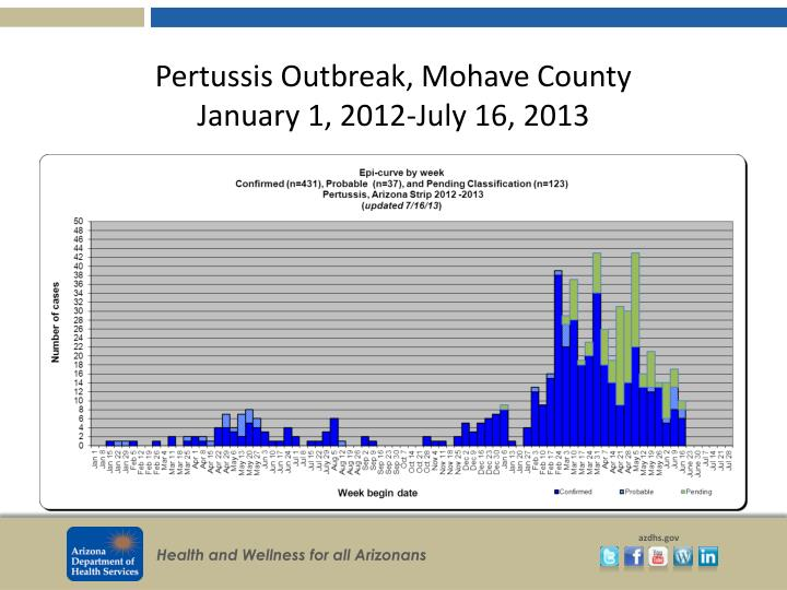 Pertussis Outbreak, Mohave County