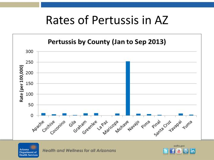 Rates of Pertussis in AZ