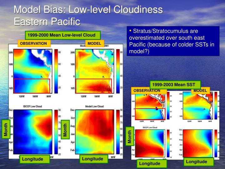 Model Bias: Low-level Cloudiness