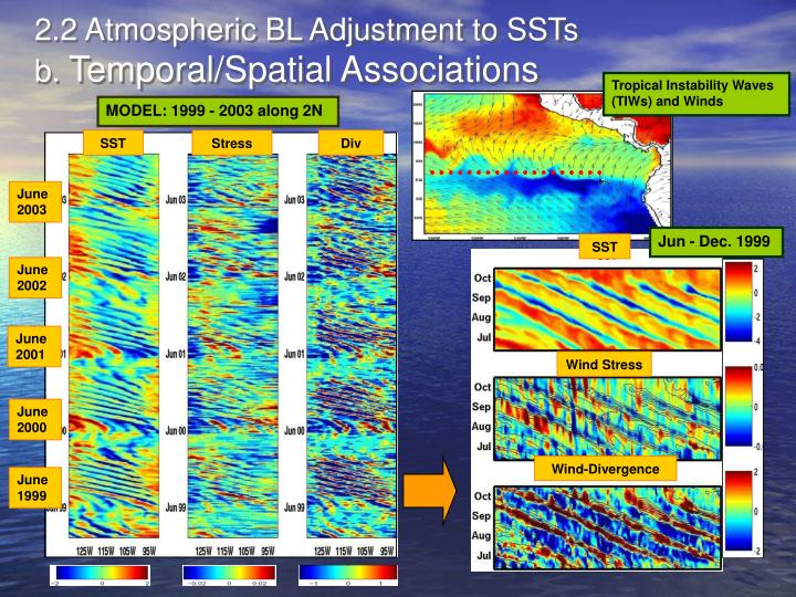 2.2 Atmospheric BL Adjustment to SSTs