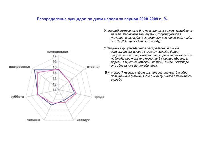 Распределение суицидов по дням недели за период 2000-2009 г., %.