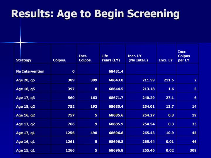 Results: Age to Begin Screening