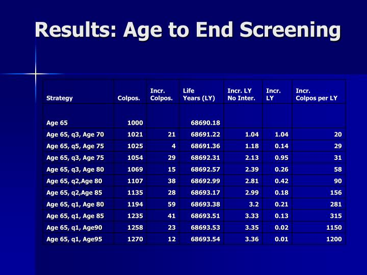 Results: Age to End Screening