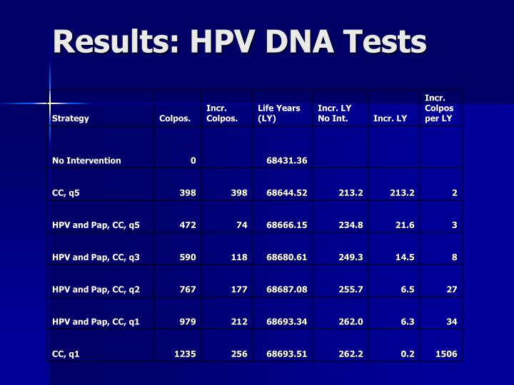 Results: HPV DNA Tests