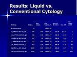 results liquid vs conventional cytology