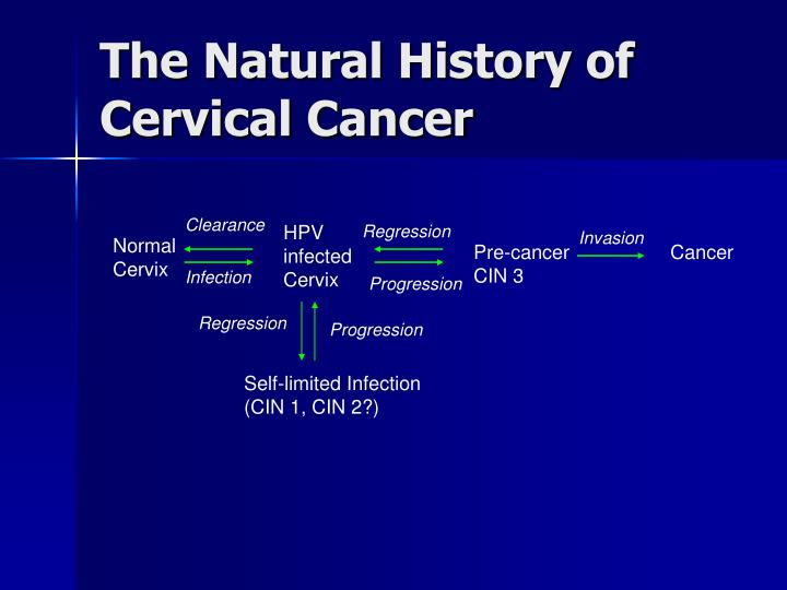 The Natural History of Cervical Cancer