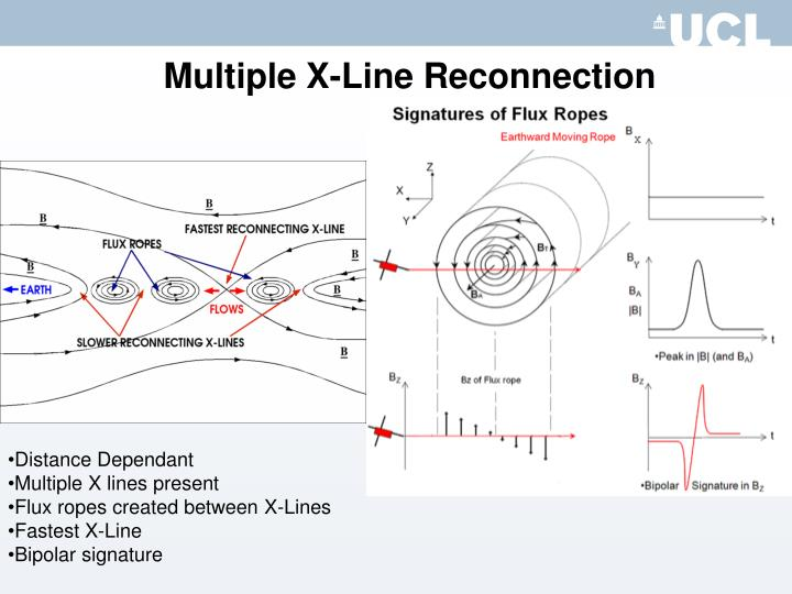 Multiple X-Line Reconnection