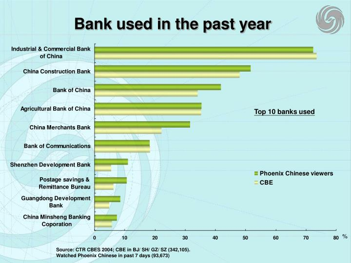 Bank used in the past year