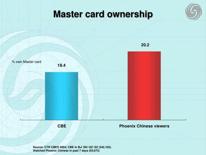 Master card ownership