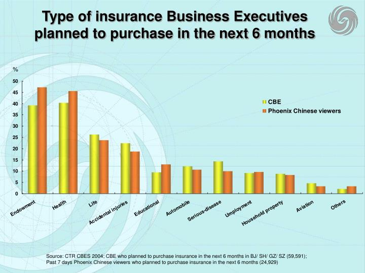 Type of insurance Business Executives