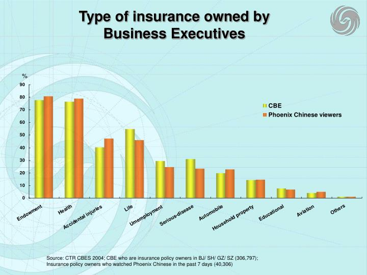 Type of insurance owned by business executives