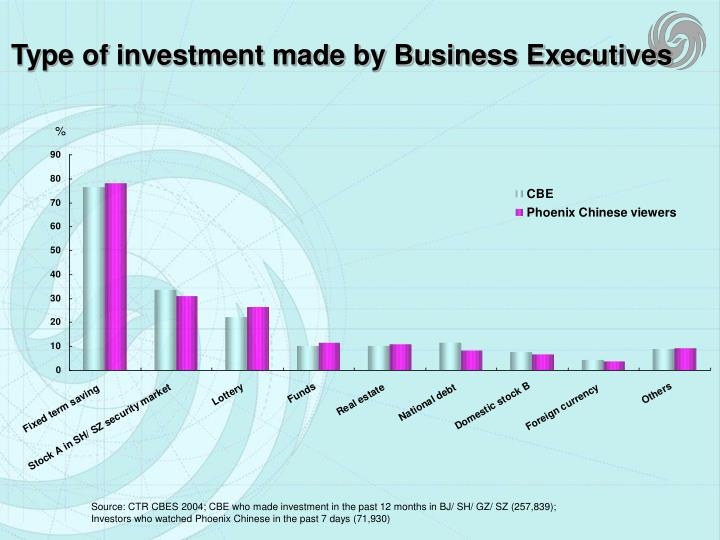 Type of investment made by Business Executives