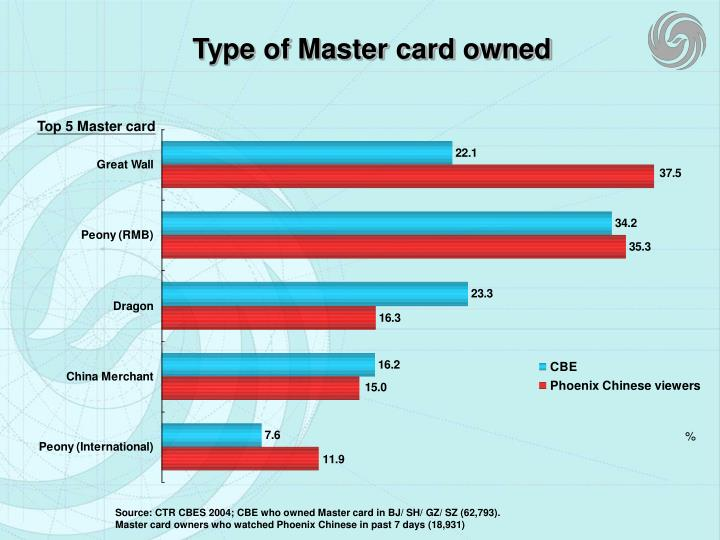 Type of Master card owned
