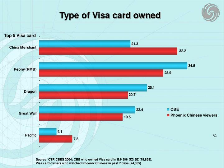 Type of Visa card owned