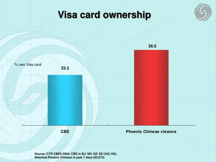 Visa card ownership