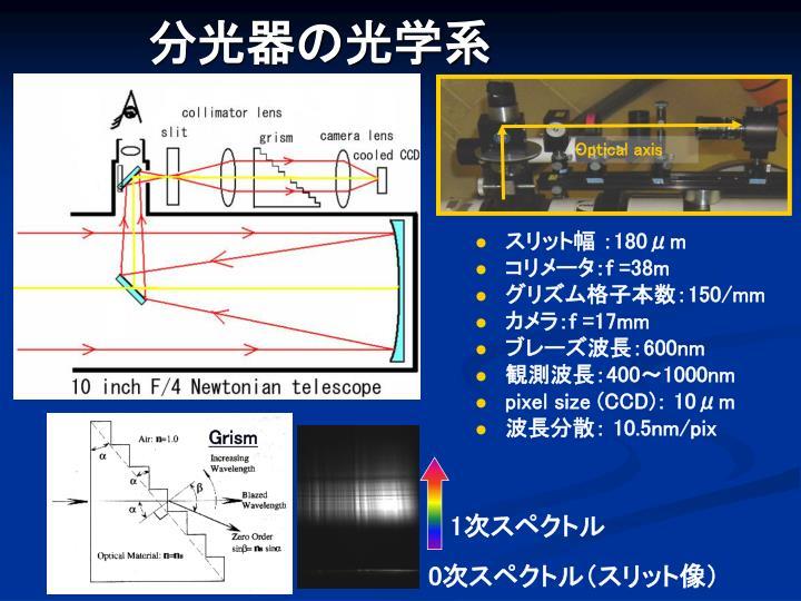 分光器の光学系