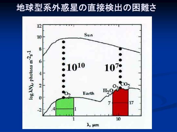 地球型系外惑星の直接検出の困難さ