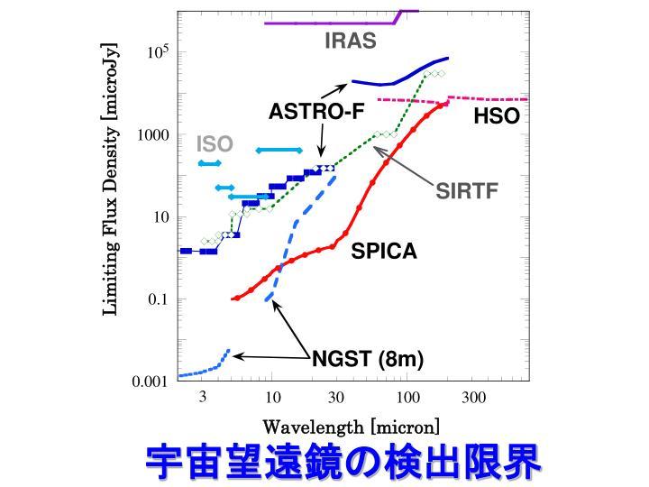 宇宙望遠鏡の検出限界