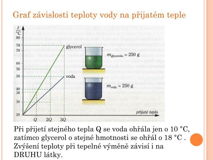Graf závislosti teploty vody na přijatém teple