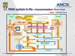 i 1 rd i system in ro characterization main chart financial flows