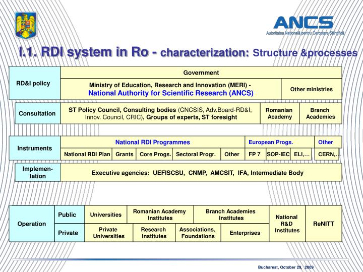 I.1. RDI system in Ro -