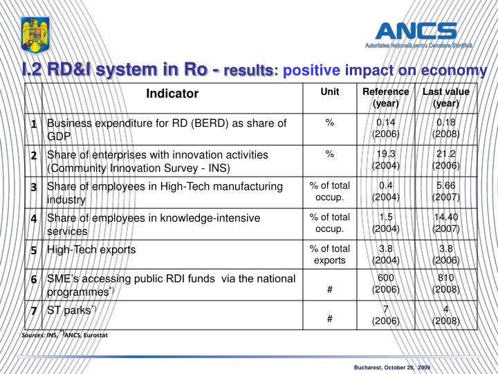 I.2 RD&I system in Ro -