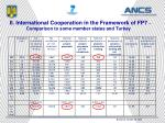 ii international cooperation in the framework of fp7 comparison to some member states and turkey