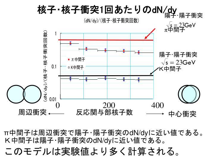 陽子・陽子衝突