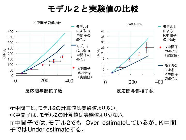 モデル2と実験値の比較